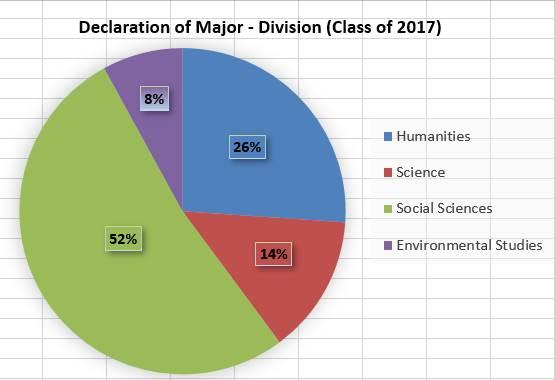 Distribution of Majors