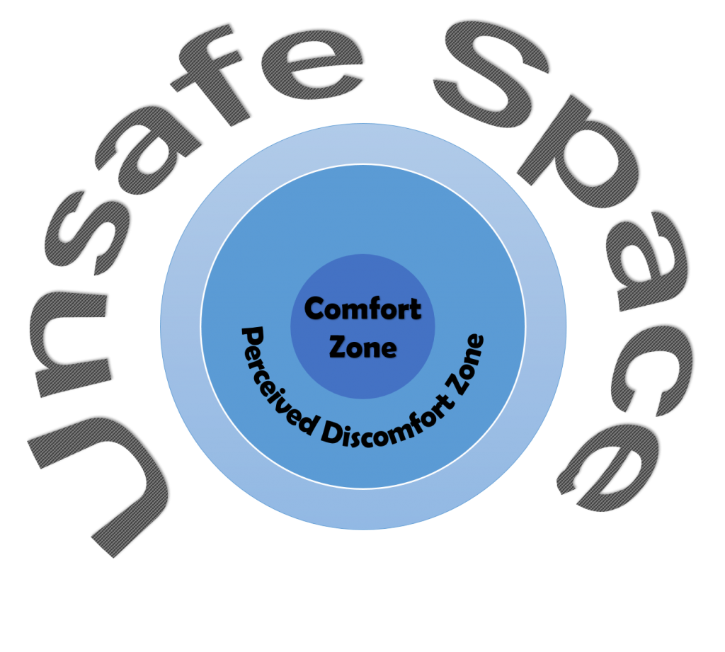 Brave spaces are a new way to understand what safe spaces are: environments that encourage conversations where participants feel able to be honest, candid, self-disclosing, and genuine with one another.