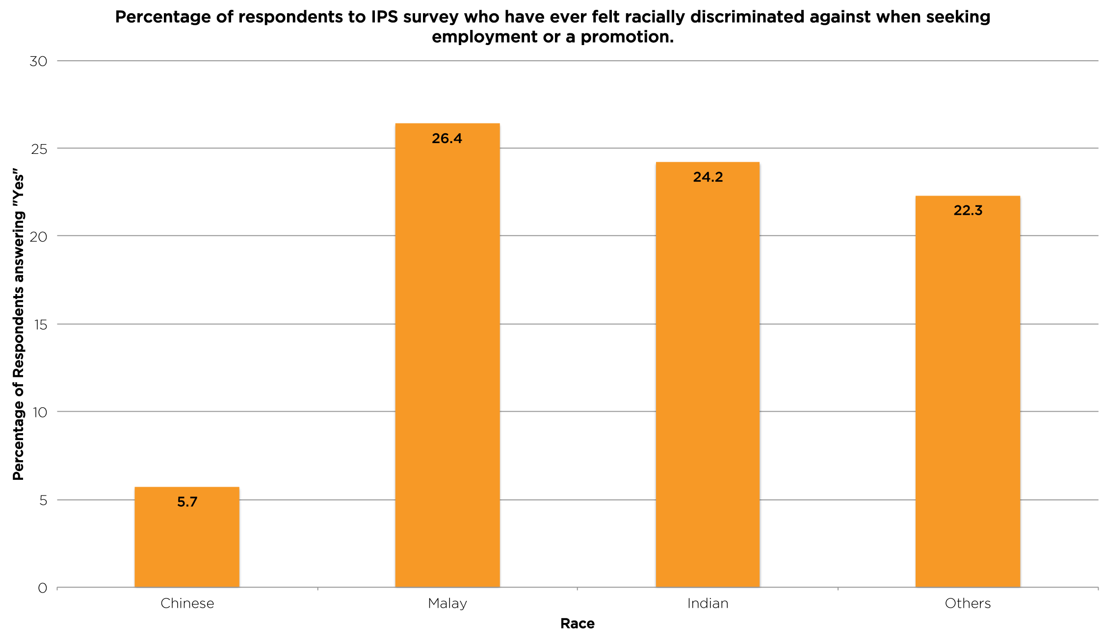 A recent IPS survey that found that one in four non-Chinese Singaporeans have felt racially discriminated against when seeking employment or a promotion, suggesting that Chinese Privilege does exist in the job market.