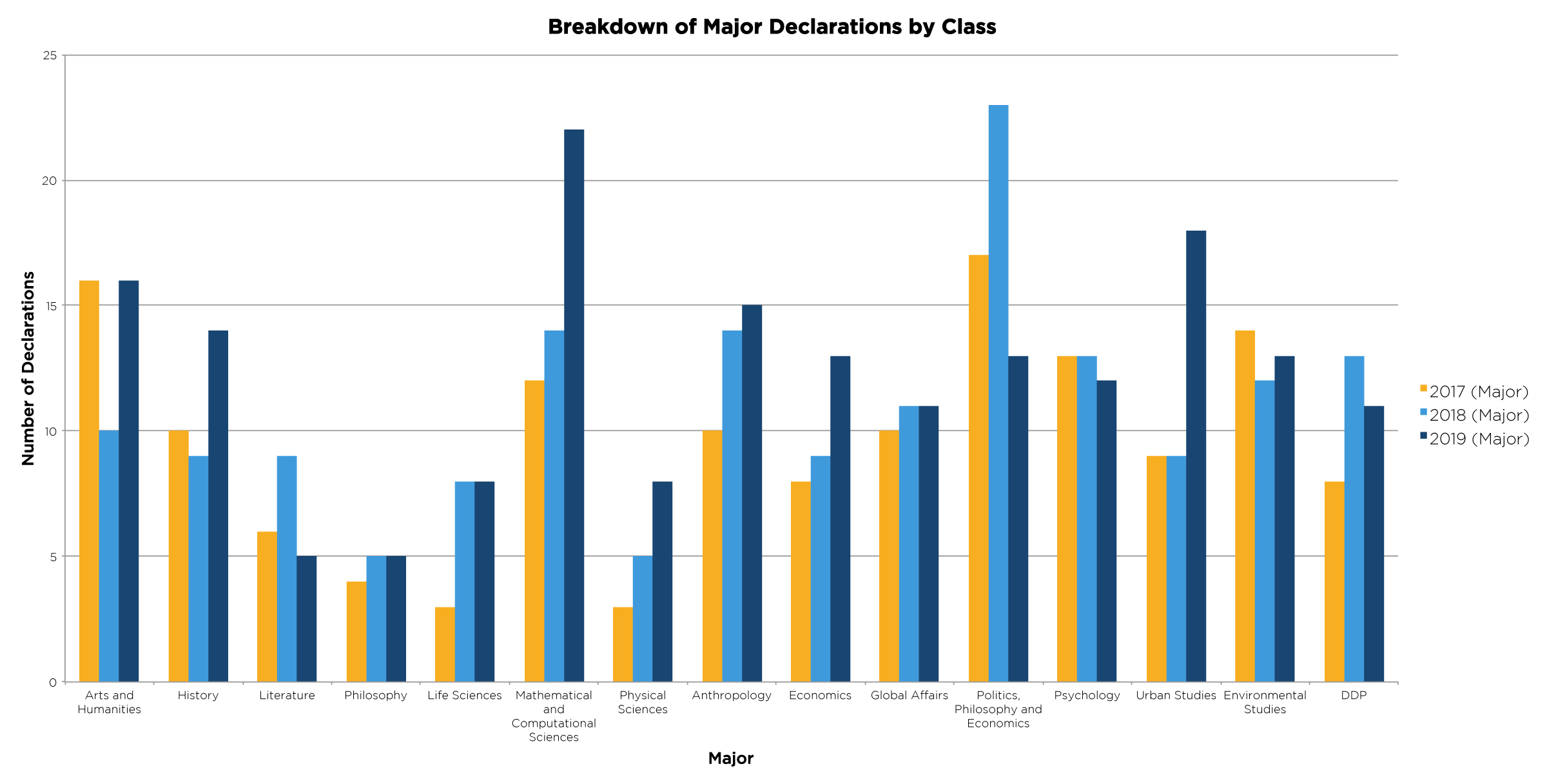 This chart shows how the number of declarations for each Yale-NUS major varies per class. On the Y-Axis are the number of students declaring a certain major. On the X-axis are the individual majors.